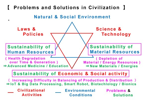 Problems & Solutions 3