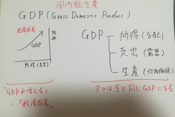 GDPの説明①