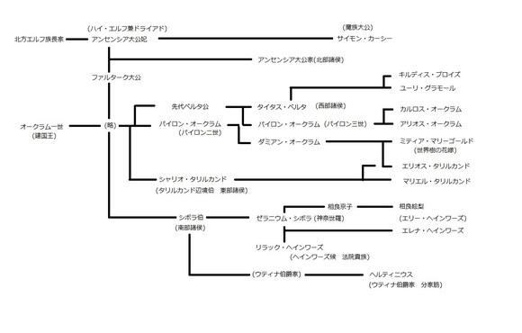 人間関係図 その1