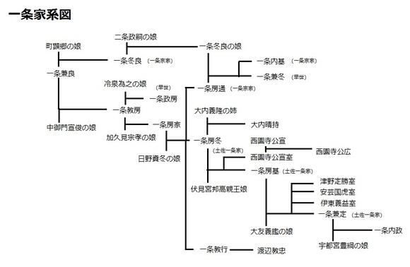一条家系図