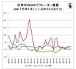 日米中GDPデフレーター
