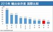 日本の輸出依存度(2015年度)