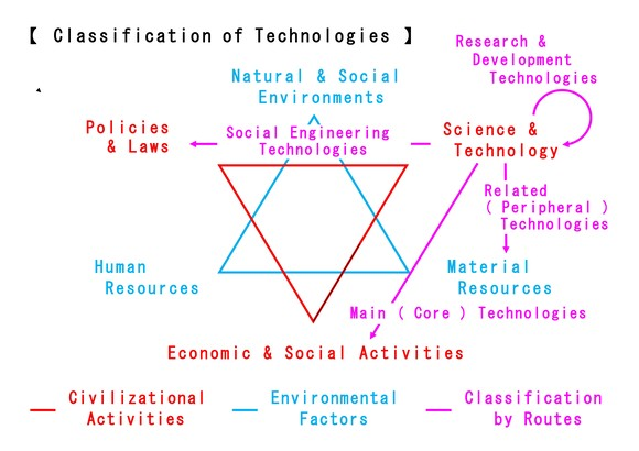 Classification of Technologies