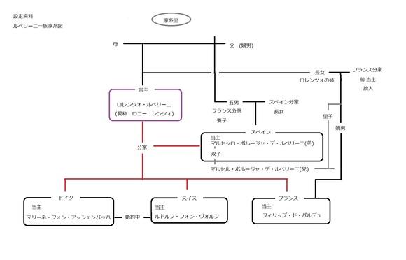 ルベリーニ家系図