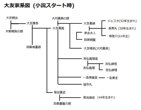 大友家系図(小説スタート時)