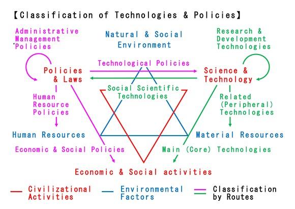 Technologies & Policies