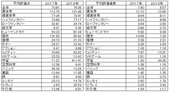 27_2_小説1件に対する各種数値