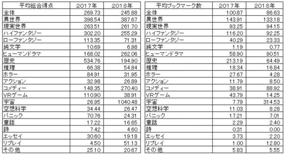 27_1_小説1件に対する各種数値