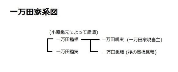 一万田家系図