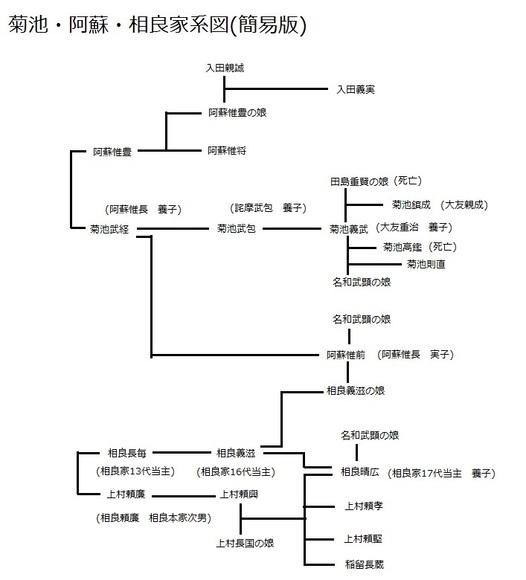 菊池・阿蘇・相良家系図(簡易版)