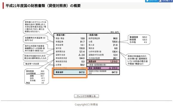 財務省 日本のバランスシート