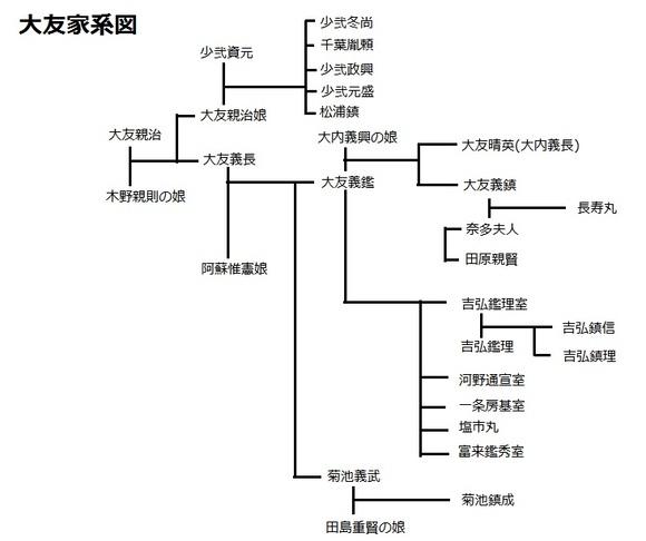 大友家系図