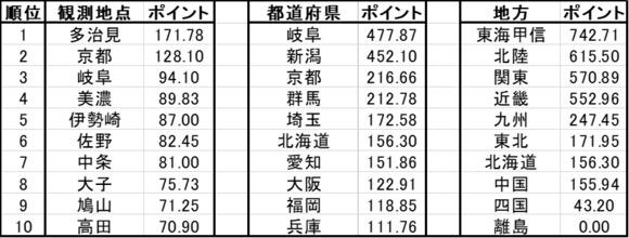 総合ランキング2019