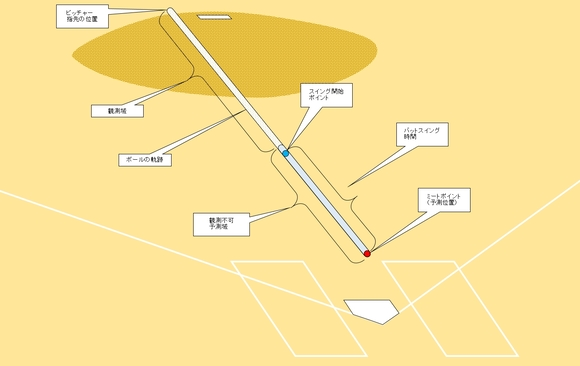 ボールの軌跡と予測位置