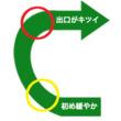 2/8・直線前スパイラルカーブ