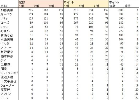 Web版キャラクター人気投票結果