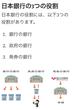 日本銀行の役割 日銀当座預金について
