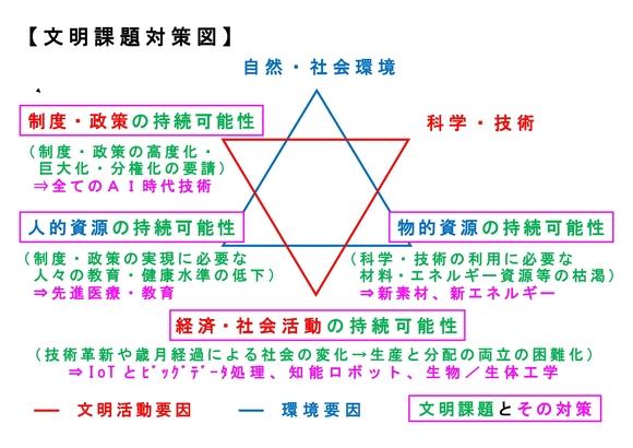 文明課題対策図(改訂最新版)
