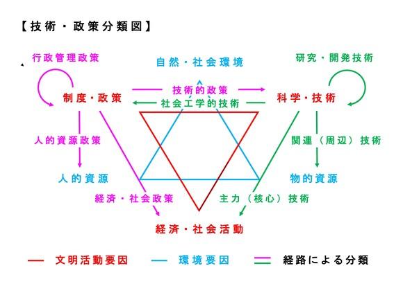 技術・政策分類図(新)