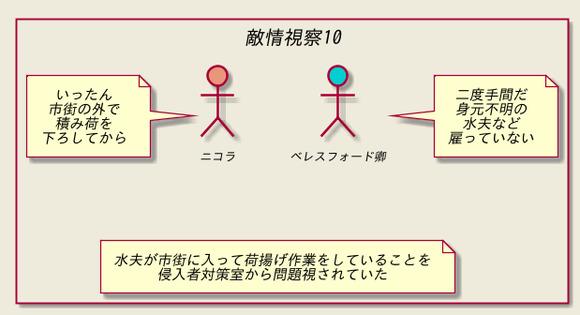 敵情視察10
