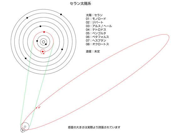 セラン太陽系