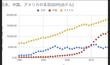 アメリカ:中国:日本のGDP成長推移