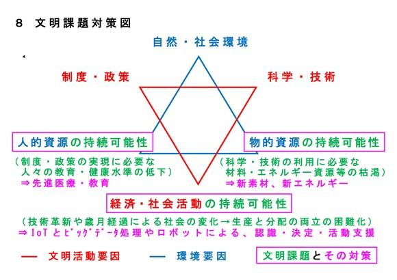 8 文明課題対策図(修正版)