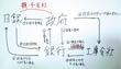 日本国債による通貨発行のしくみ