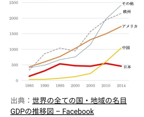 日本のGDPの成長はマイナス