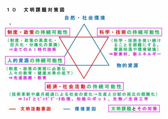10 文明課題対策図(最新訂正版)
