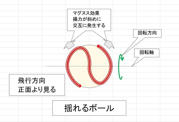 ボールの回転 揺れるボール