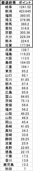 2018 都道府県別 結果