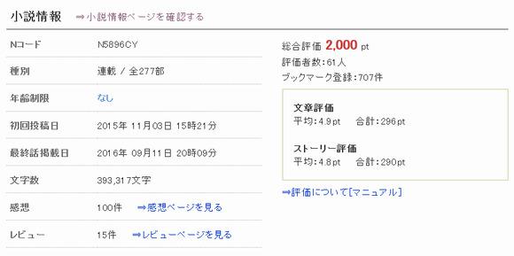 2000pt突破(恋するプリンセス)