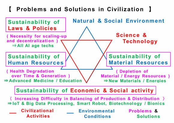 Problems & Solutions 4