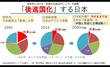 日本の没落 極東アジアの貧困国家