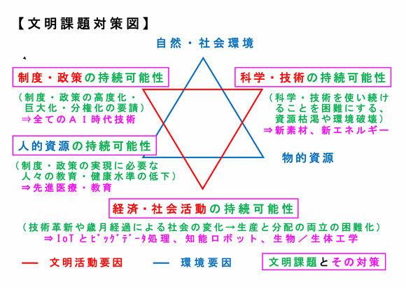 文明課題対策図(最新訂正版)