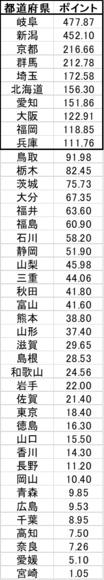 県別ランキング2019