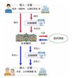 日本銀行の役割 政府と銀行の銀行