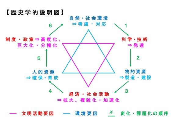 歴史学的説明図(最新修正版)
