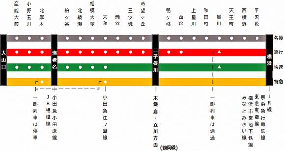 (架空)相武急行鉄道瀬谷線・大山線停車駅案内
