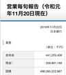 日本銀行 営業毎旬報告