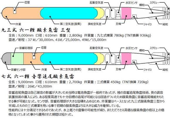 七式音響追尾酸素魚雷