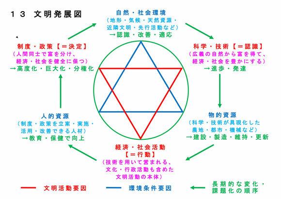 13 文明発展図(2021.10.3)