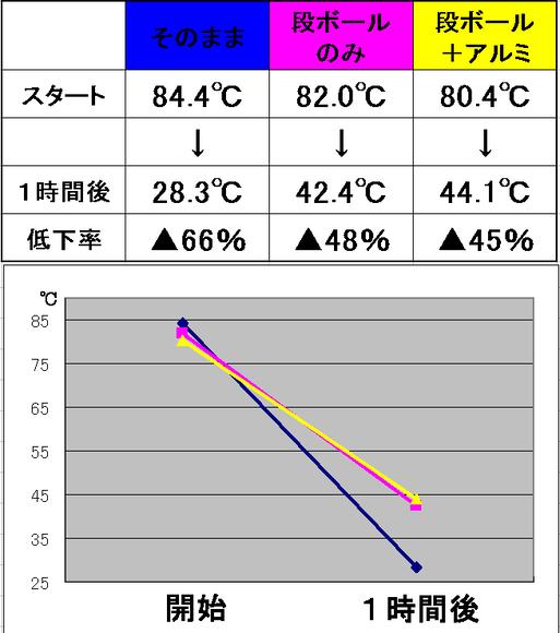 アルミホイルの保温実験の結果